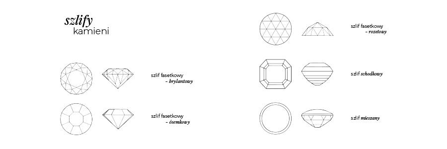 Rodzaje szlifów kamieni